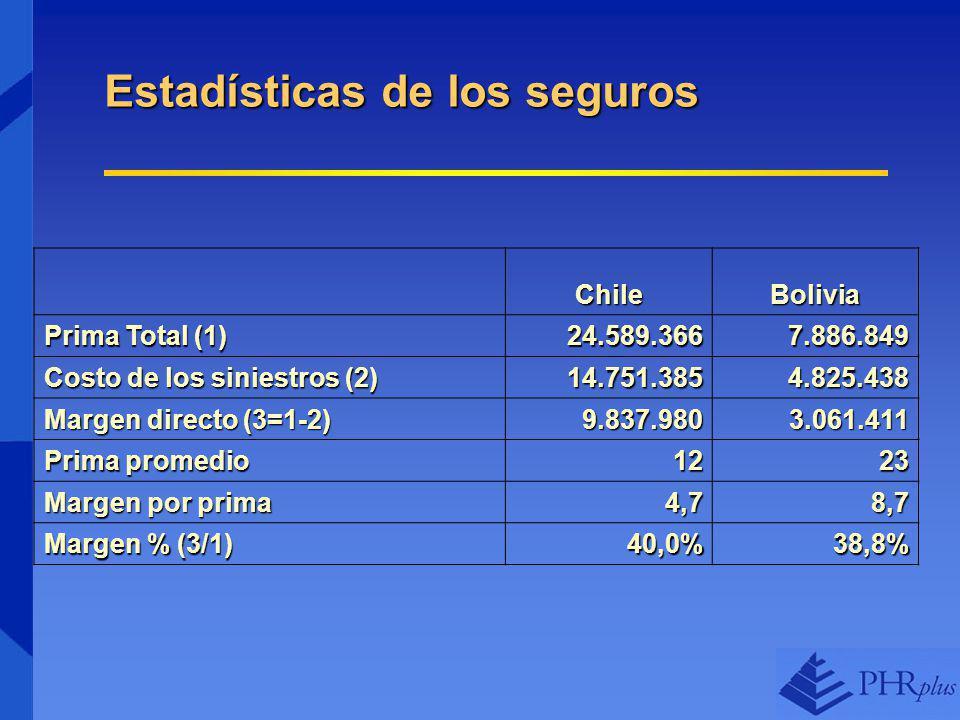 Estadísticas de los seguros