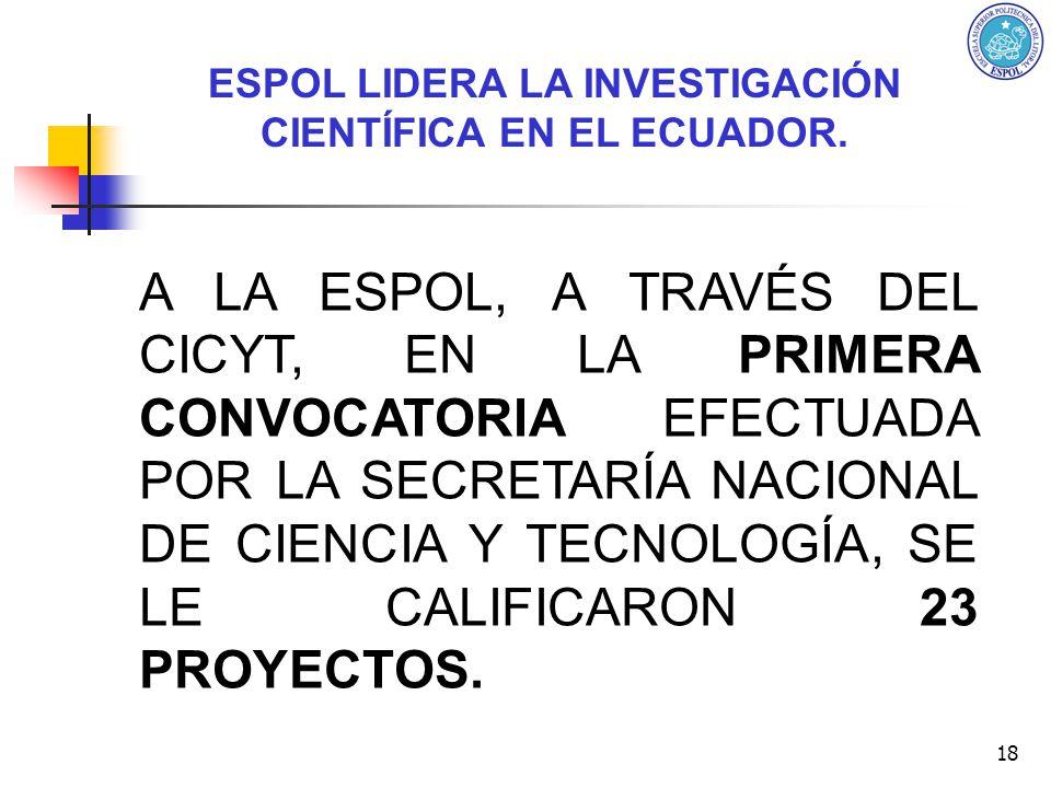 ESPOL LIDERA LA INVESTIGACIÓN CIENTÍFICA EN EL ECUADOR.