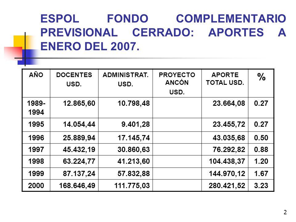 ESPOL FONDO COMPLEMENTARIO PREVISIONAL CERRADO: APORTES A ENERO DEL 2007.