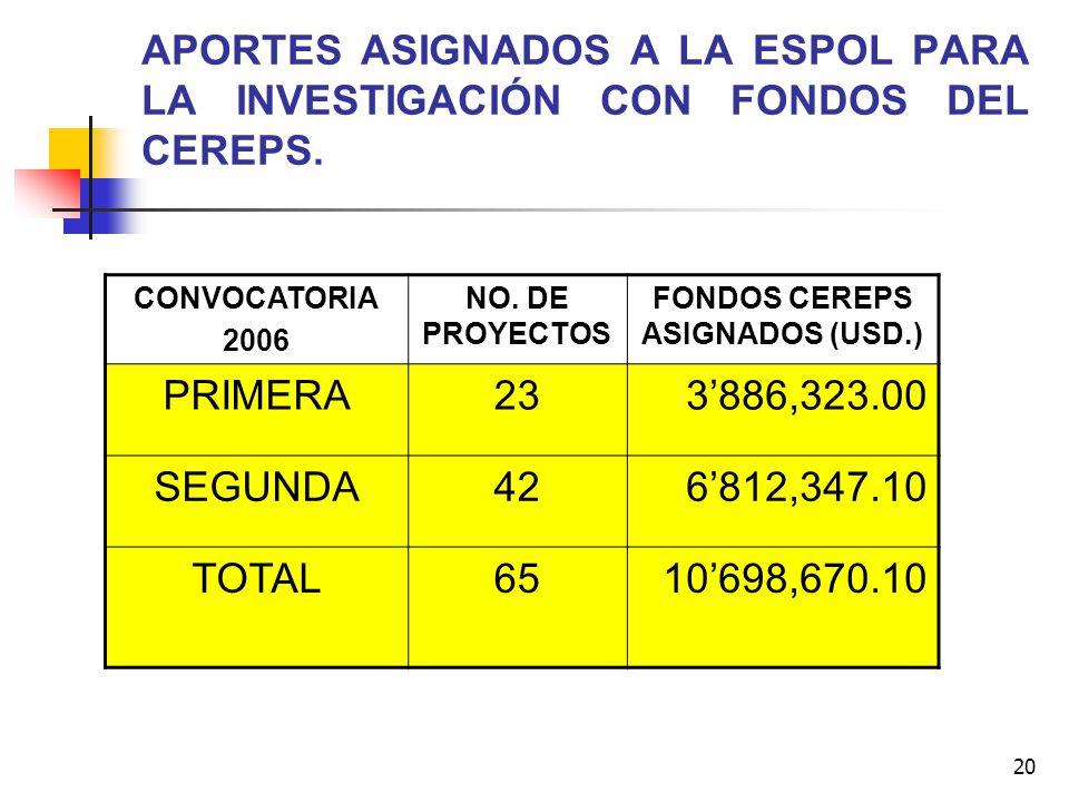 FONDOS CEREPS ASIGNADOS (USD.)