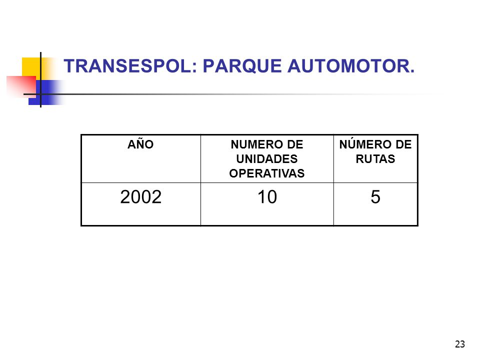 TRANSESPOL: PARQUE AUTOMOTOR.