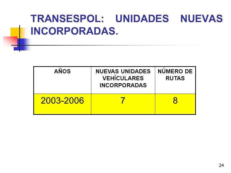 TRANSESPOL: UNIDADES NUEVAS INCORPORADAS.