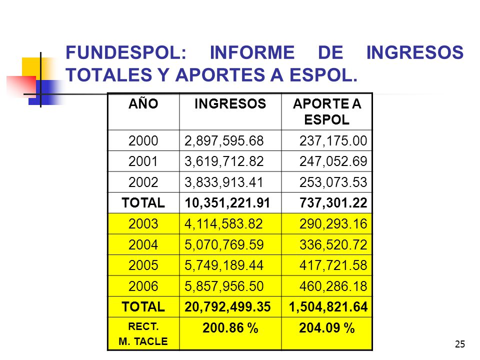 FUNDESPOL: INFORME DE INGRESOS TOTALES Y APORTES A ESPOL.
