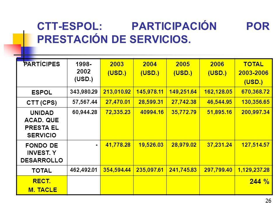 CTT-ESPOL: PARTICIPACIÓN POR PRESTACIÓN DE SERVICIOS.