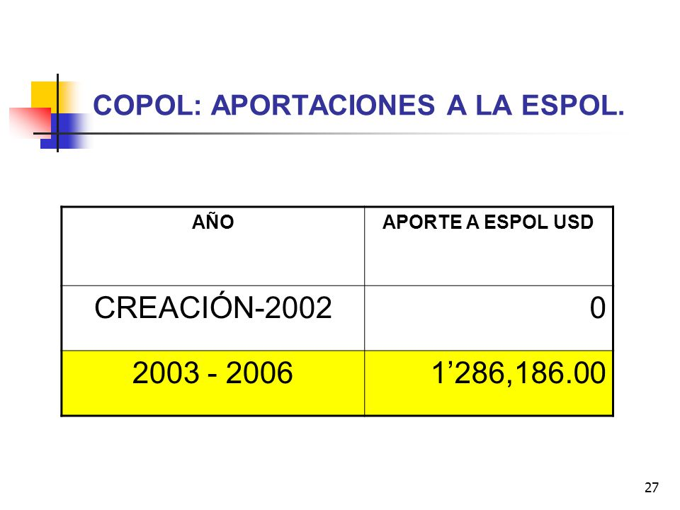 COPOL: APORTACIONES A LA ESPOL.