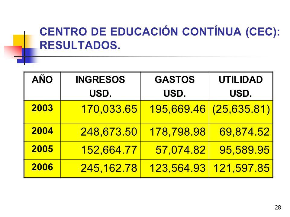 CENTRO DE EDUCACIÓN CONTÍNUA (CEC): RESULTADOS.