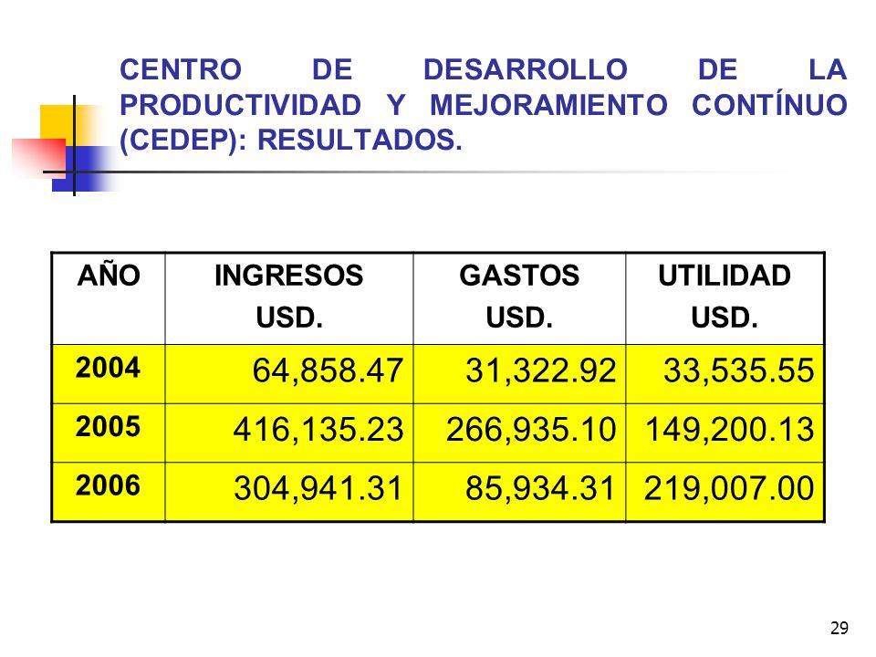 CENTRO DE DESARROLLO DE LA PRODUCTIVIDAD Y MEJORAMIENTO CONTÍNUO (CEDEP): RESULTADOS.