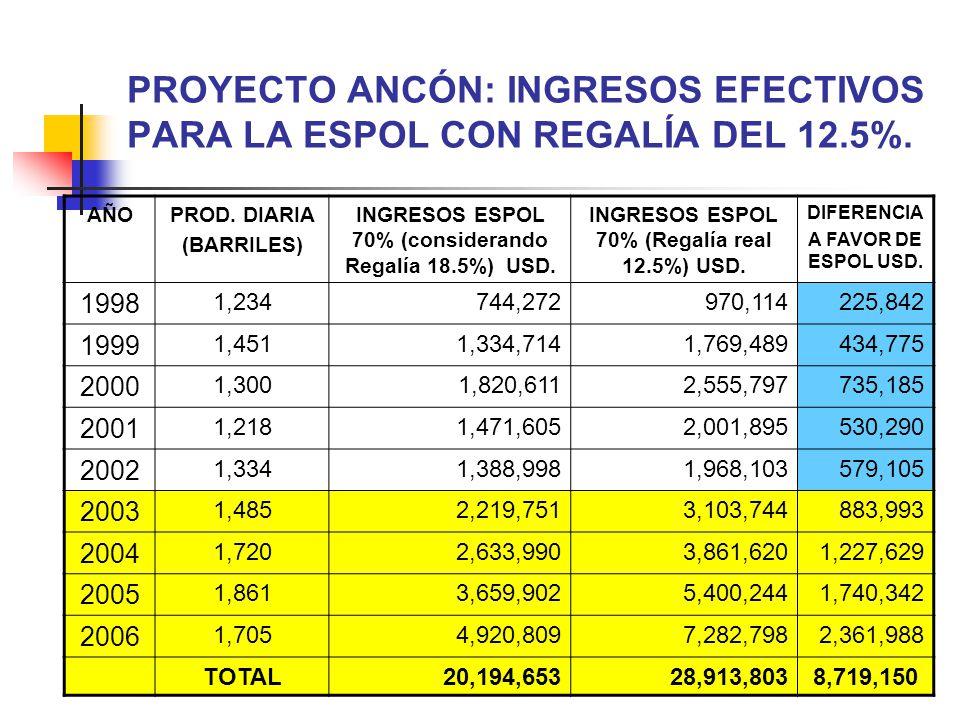 PROYECTO ANCÓN: INGRESOS EFECTIVOS PARA LA ESPOL CON REGALÍA DEL 12.5%.
