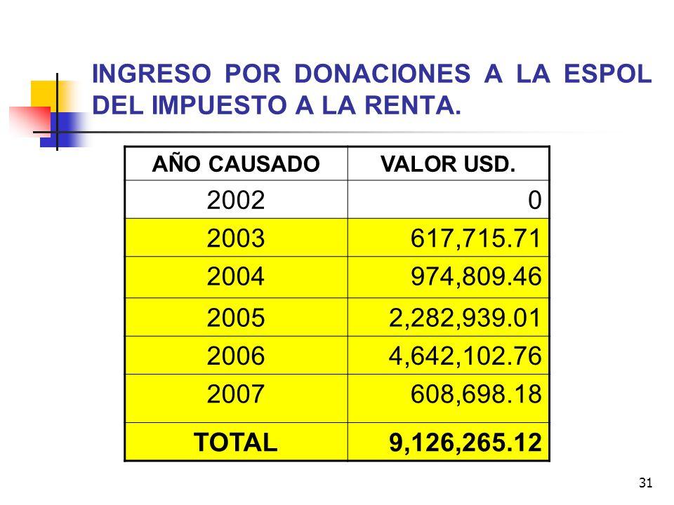 INGRESO POR DONACIONES A LA ESPOL DEL IMPUESTO A LA RENTA.