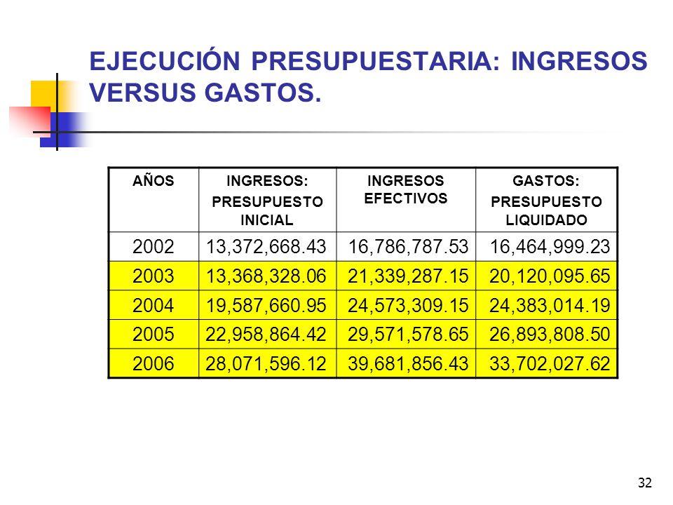 EJECUCIÓN PRESUPUESTARIA: INGRESOS VERSUS GASTOS.