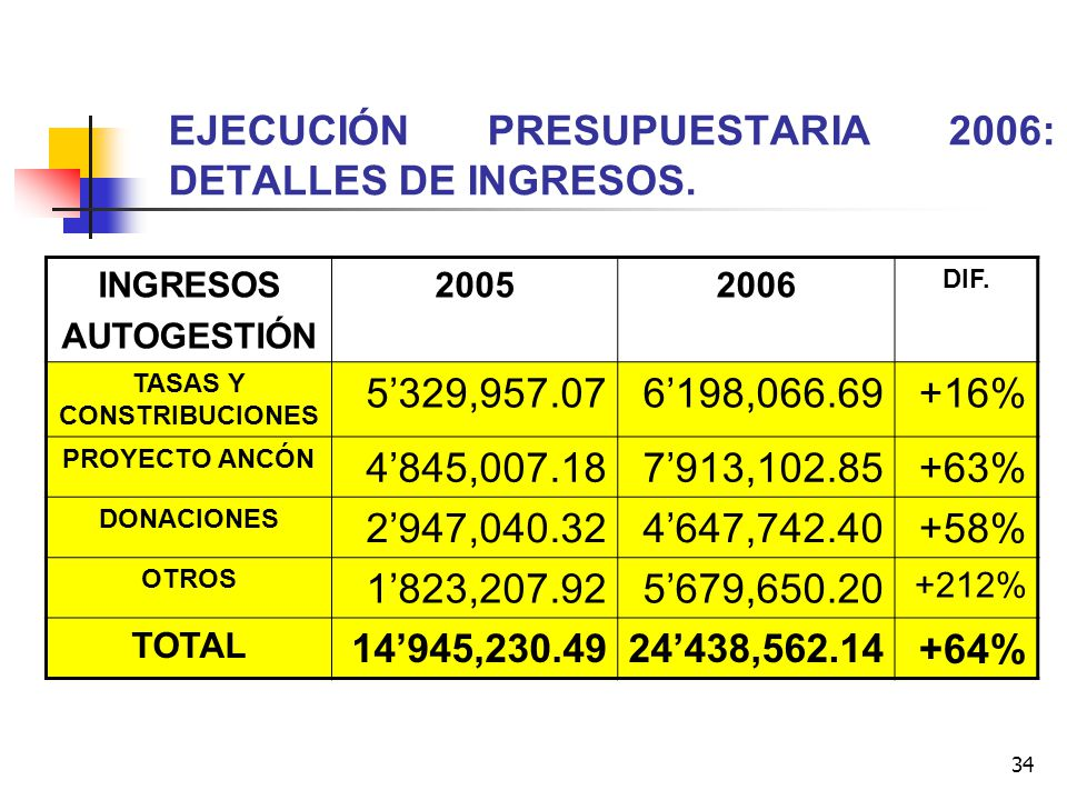 EJECUCIÓN PRESUPUESTARIA 2006: DETALLES DE INGRESOS.