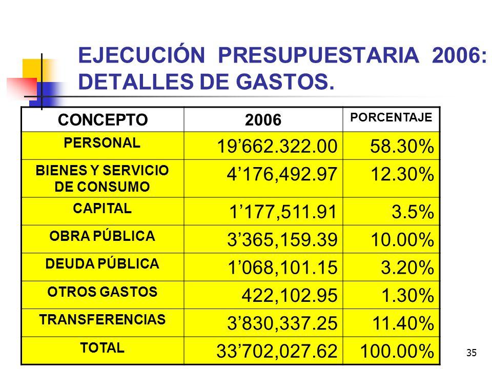 EJECUCIÓN PRESUPUESTARIA 2006: DETALLES DE GASTOS.
