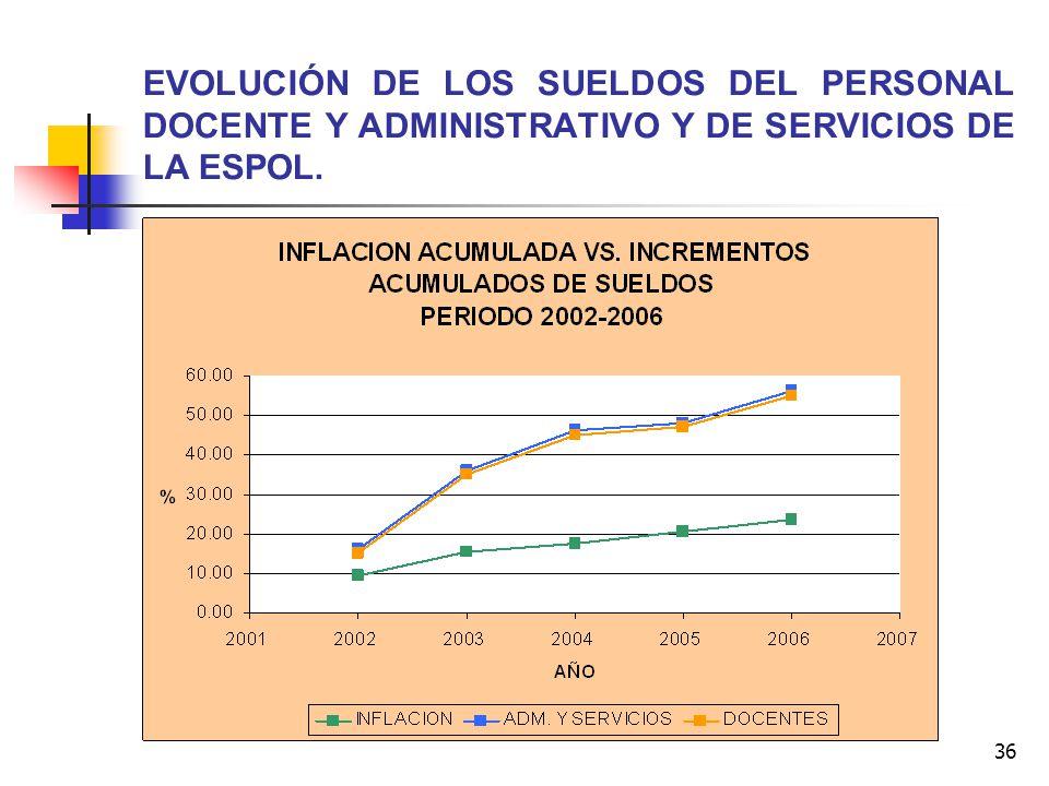 EVOLUCIÓN DE LOS SUELDOS DEL PERSONAL DOCENTE Y ADMINISTRATIVO Y DE SERVICIOS DE LA ESPOL.