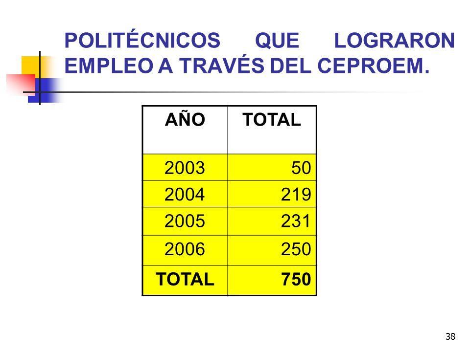 POLITÉCNICOS QUE LOGRARON EMPLEO A TRAVÉS DEL CEPROEM.
