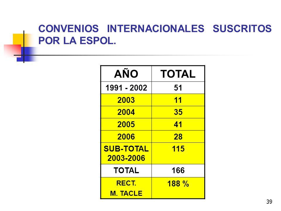 CONVENIOS INTERNACIONALES SUSCRITOS POR LA ESPOL.