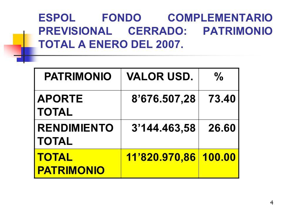 ESPOL FONDO COMPLEMENTARIO PREVISIONAL CERRADO: PATRIMONIO TOTAL A ENERO DEL 2007.