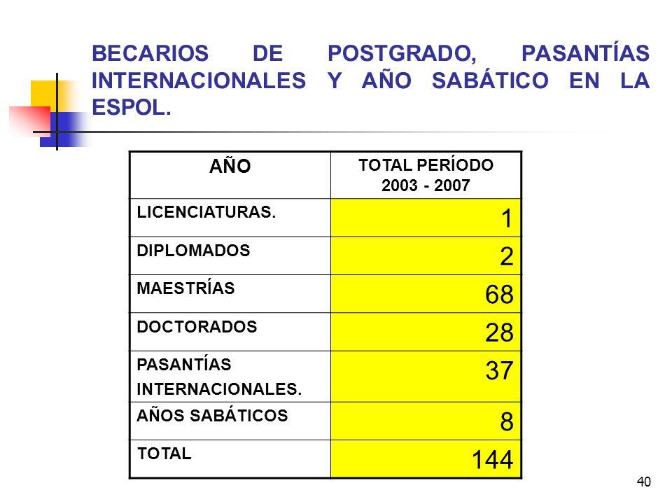 BECARIOS DE POSTGRADO, PASANTÍAS INTERNACIONALES Y AÑO SABÁTICO EN LA ESPOL.