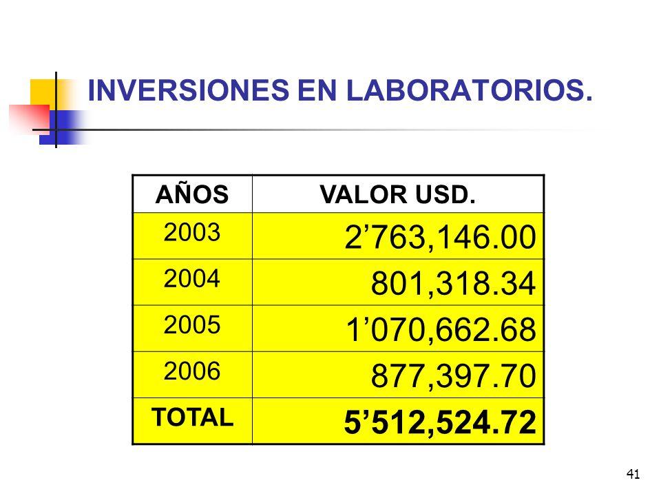 INVERSIONES EN LABORATORIOS.