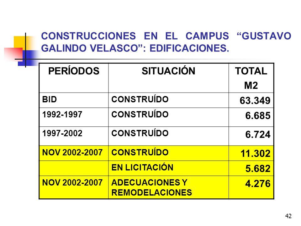 CONSTRUCCIONES EN EL CAMPUS GUSTAVO GALINDO VELASCO : EDIFICACIONES.