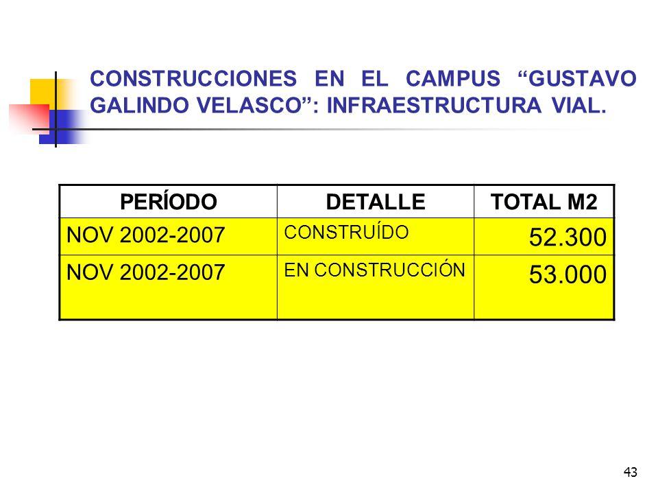 CONSTRUCCIONES EN EL CAMPUS GUSTAVO GALINDO VELASCO : INFRAESTRUCTURA VIAL.