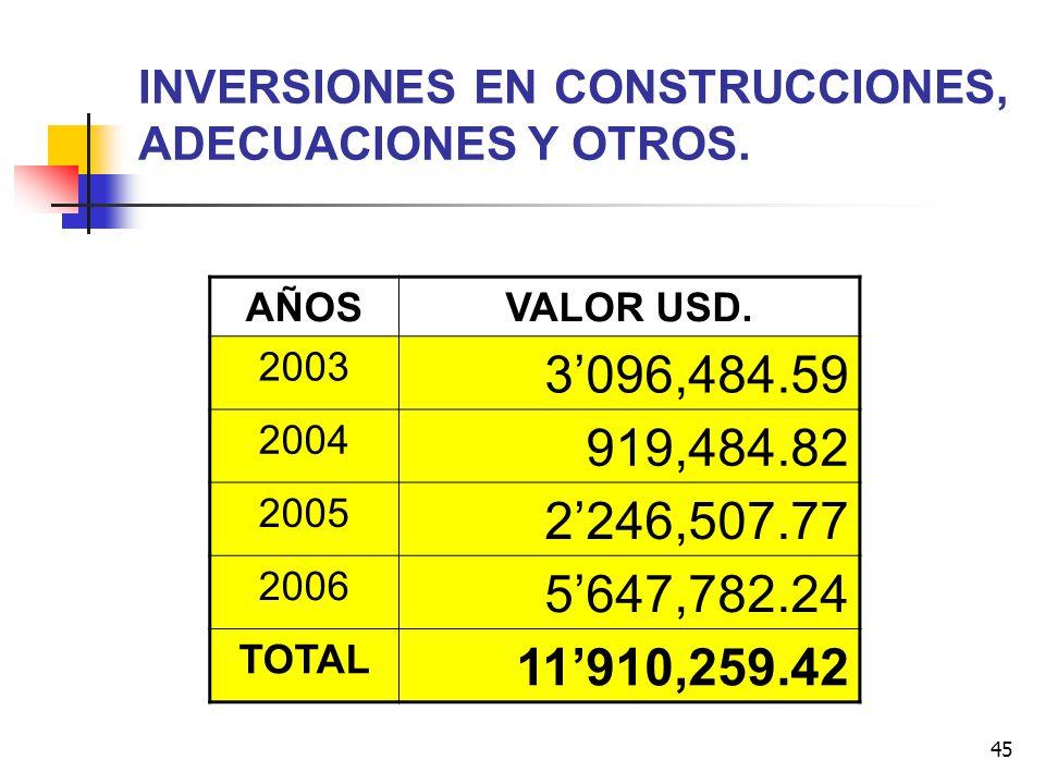 INVERSIONES EN CONSTRUCCIONES, ADECUACIONES Y OTROS.