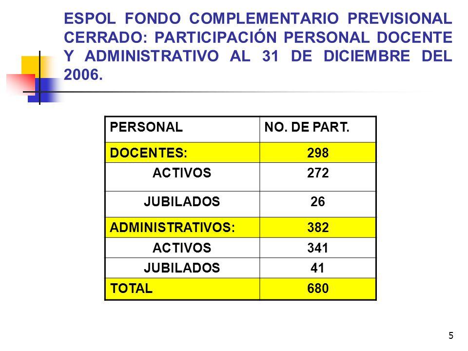 ESPOL FONDO COMPLEMENTARIO PREVISIONAL CERRADO: PARTICIPACIÓN PERSONAL DOCENTE Y ADMINISTRATIVO AL 31 DE DICIEMBRE DEL 2006.