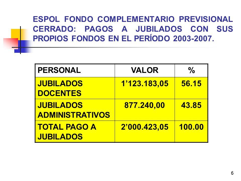 ESPOL FONDO COMPLEMENTARIO PREVISIONAL CERRADO: PAGOS A JUBILADOS CON SUS PROPIOS FONDOS EN EL PERÍODO 2003-2007.