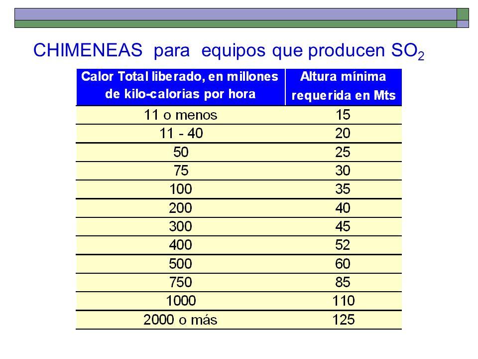 CHIMENEAS para equipos que producen SO2