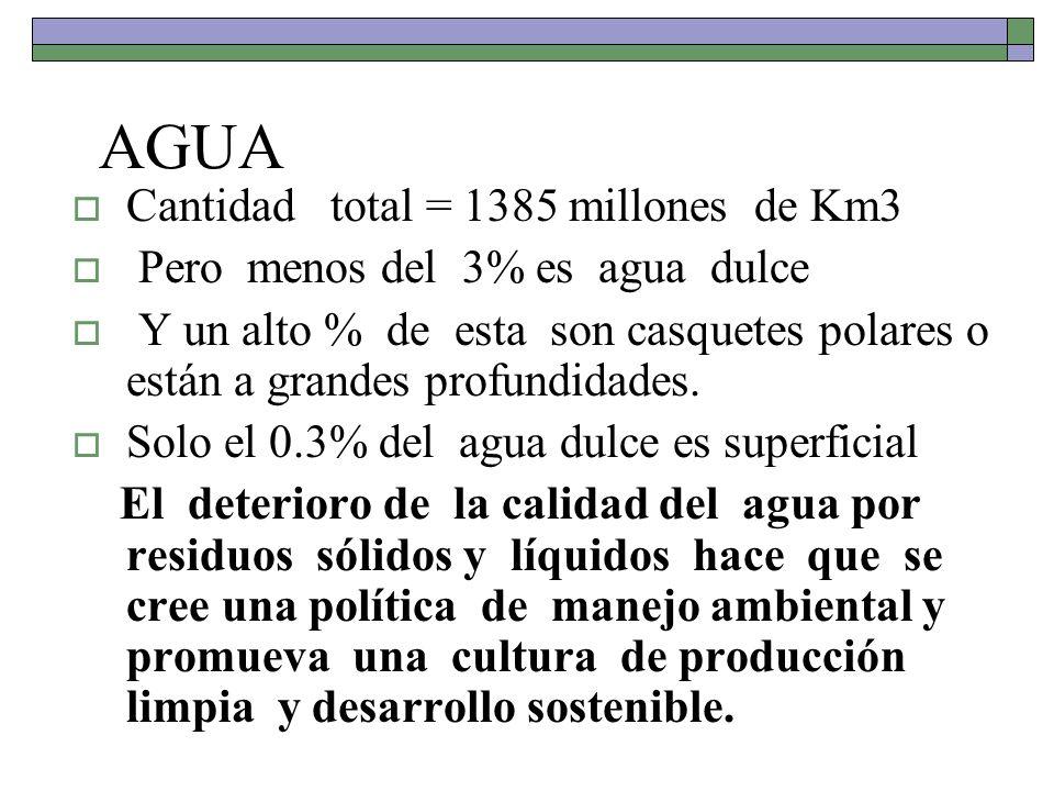 AGUA Cantidad total = 1385 millones de Km3