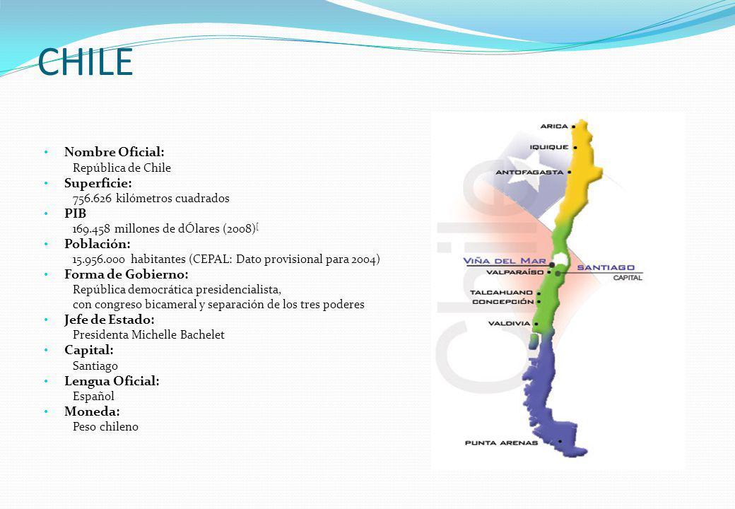 CHILE Nombre Oficial: Superficie: PIB Población: Forma de Gobierno: