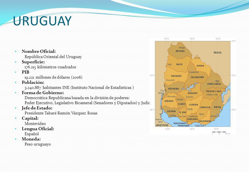 URUGUAY Nombre Oficial: Superficie: PIB Población: Forma de Gobierno: