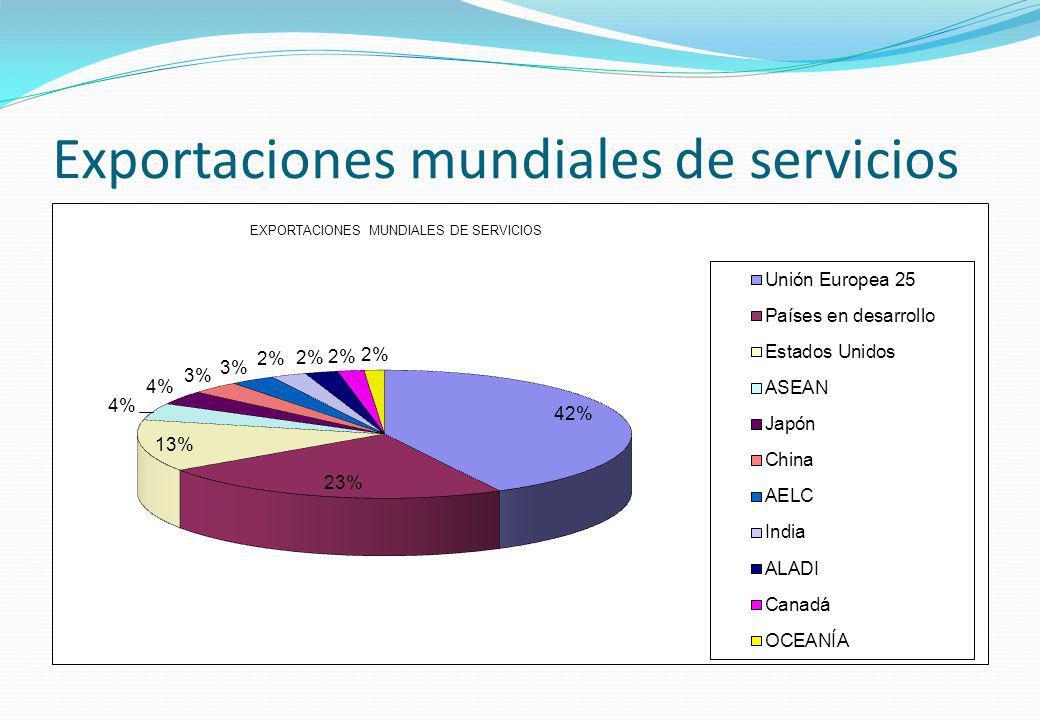 Exportaciones mundiales de servicios