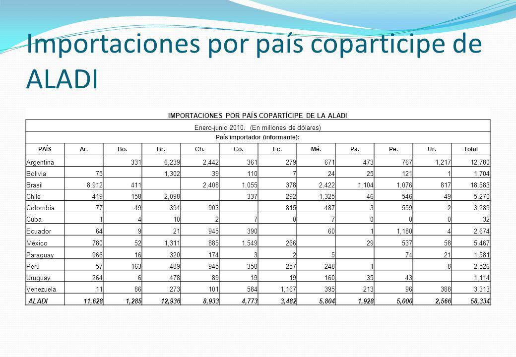 Importaciones por país coparticipe de ALADI