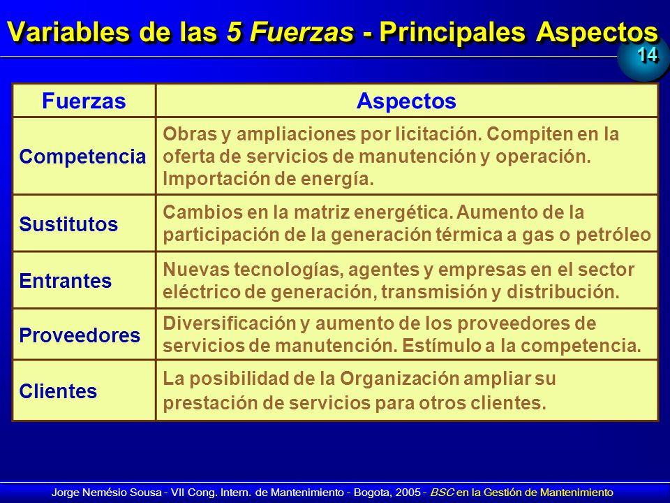 Variables de las 5 Fuerzas - Principales Aspectos