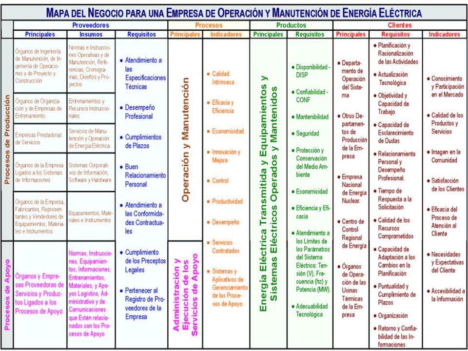 El Mapa Del Negocio El Mapa del Negocio para una Empresa de Operación y Manutención de Energía Eléctrica.