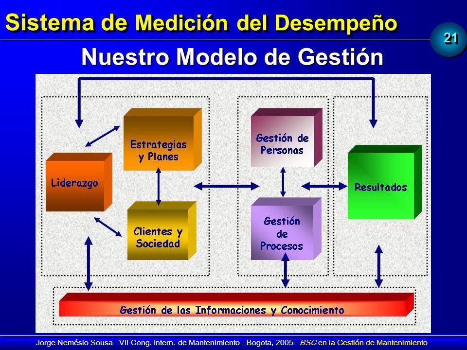 Sistema de Medición del Desempeño