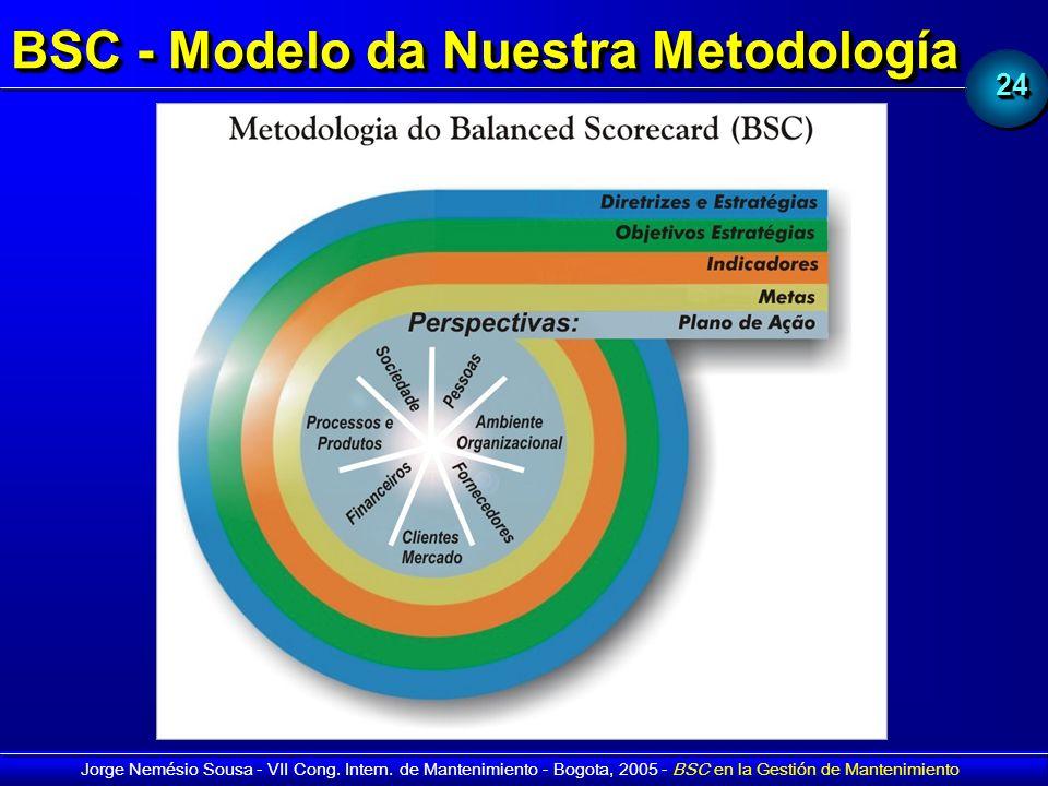 BSC - Modelo da Nuestra Metodología