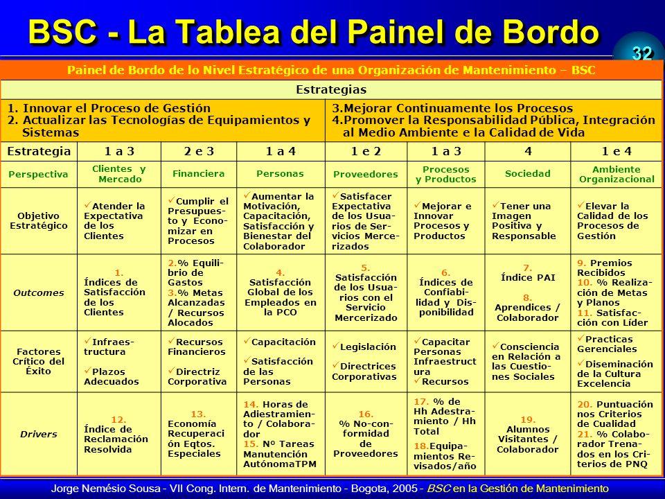 BSC - La Tablea del Painel de Bordo