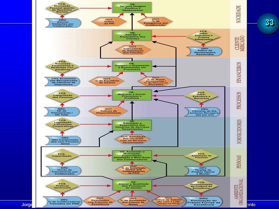 BSC - El Mapa Estratégico