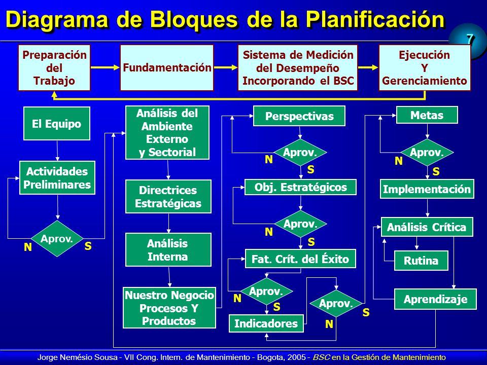 Diagrama de Bloques de la Planificación