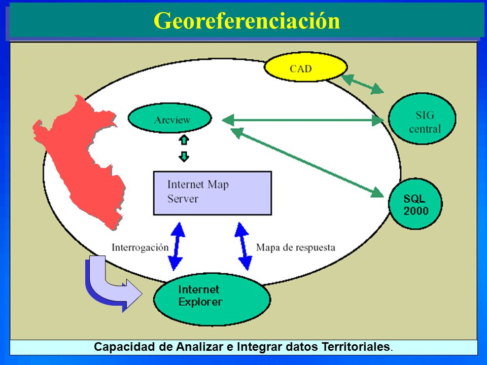 Capacidad de Analizar e Integrar datos Territoriales.