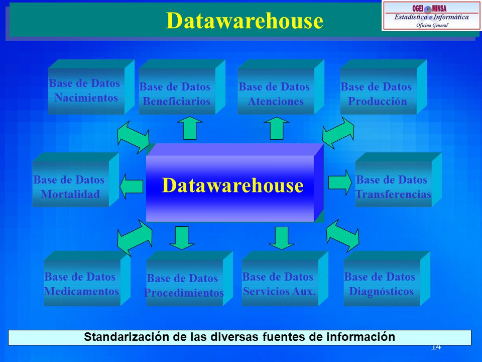 Standarización de las diversas fuentes de información