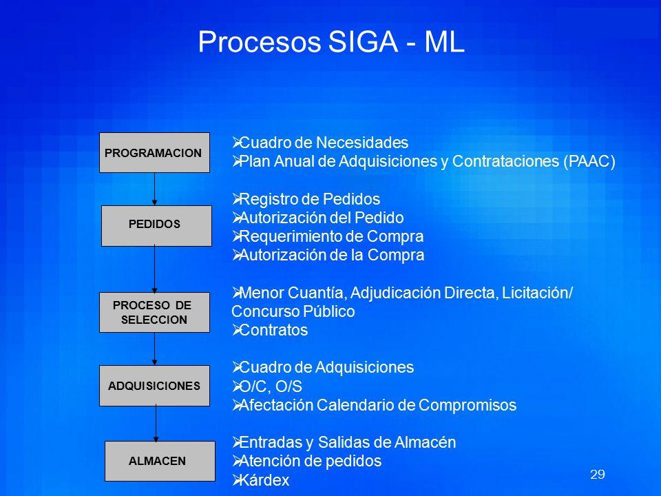 Procesos SIGA - ML Cuadro de Necesidades