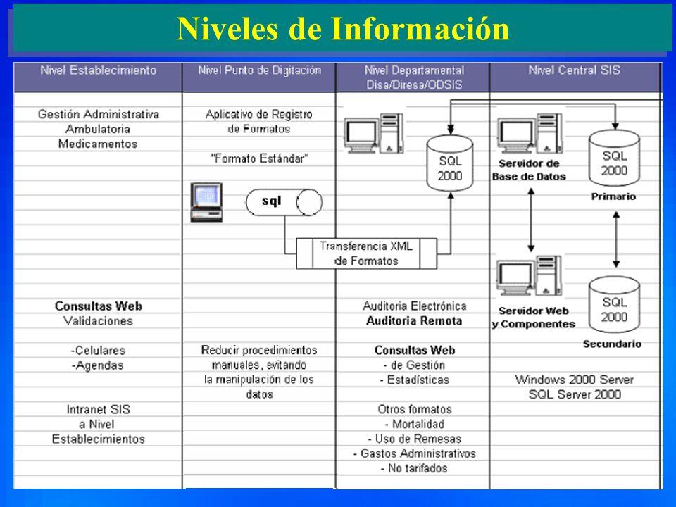 Niveles de Información