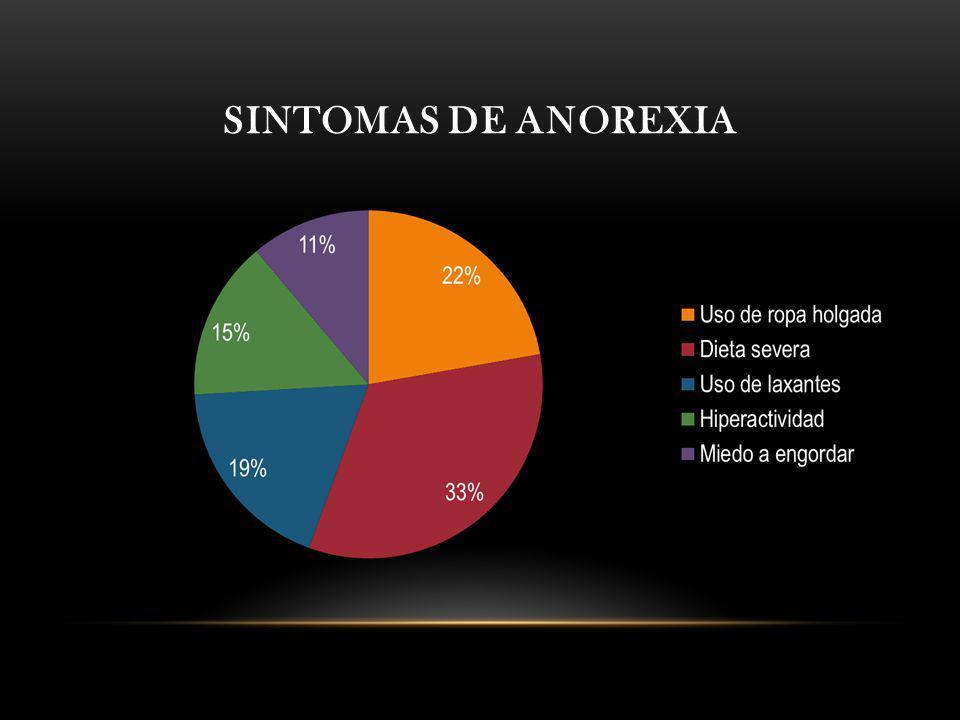 Sintomas de anorexia