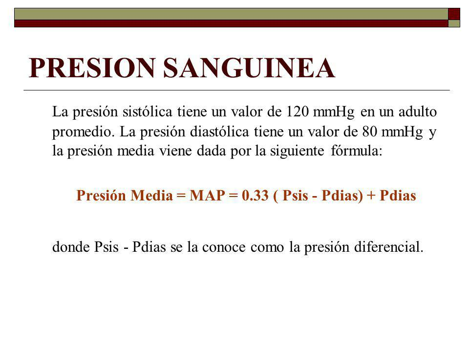 Presión Media = MAP = 0.33 ( Psis - Pdias) + Pdias