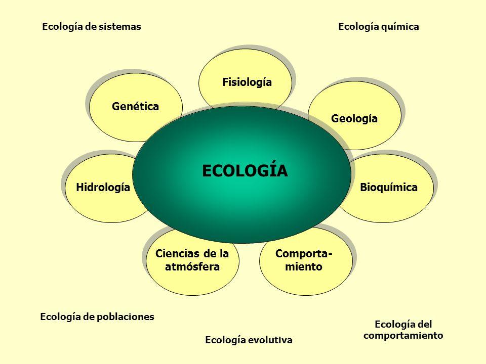 ECOLOGÍA Fisiología Genética Geología Hidrología Bioquímica