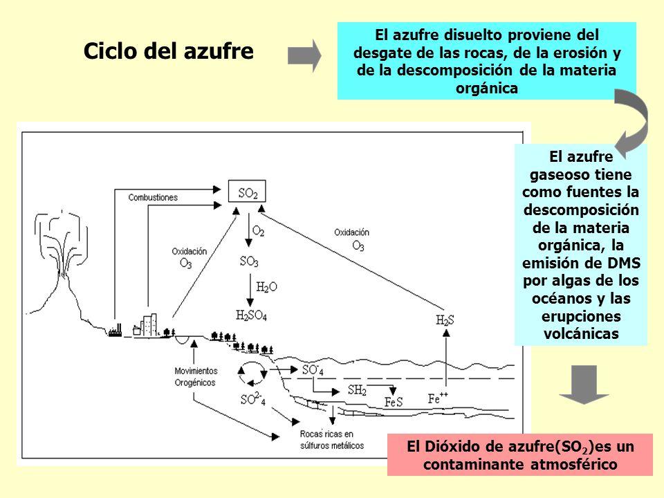 El Dióxido de azufre(SO2)es un contaminante atmosférico