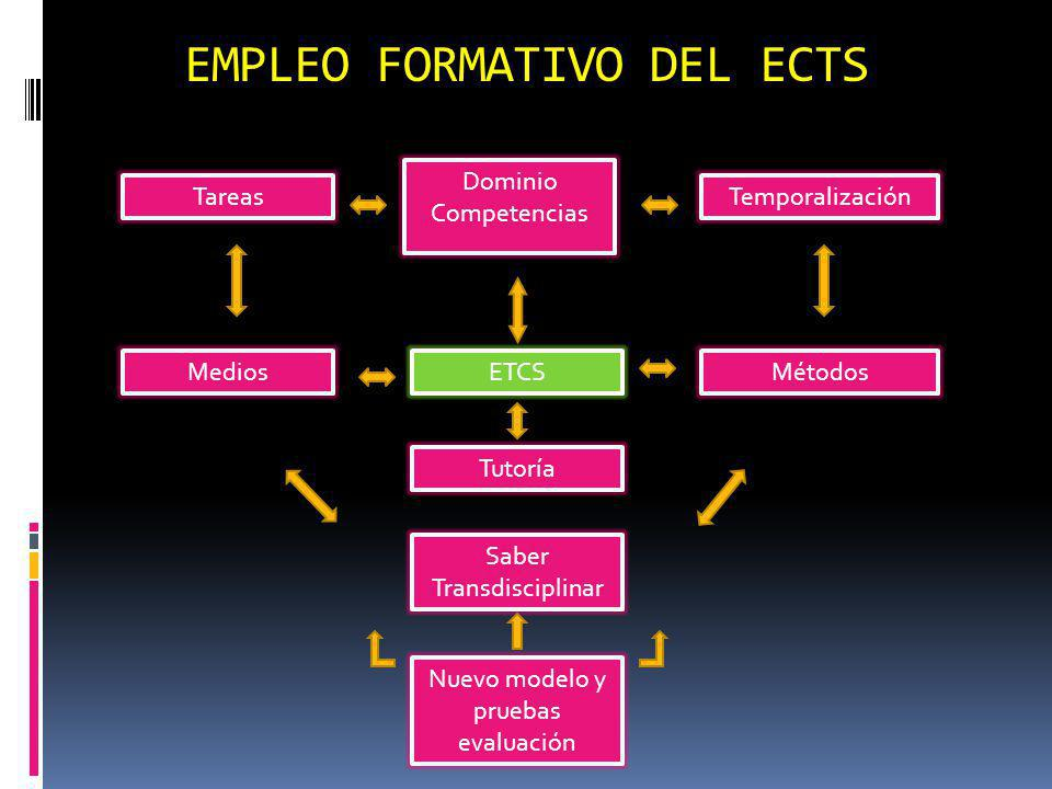 EMPLEO FORMATIVO DEL ECTS