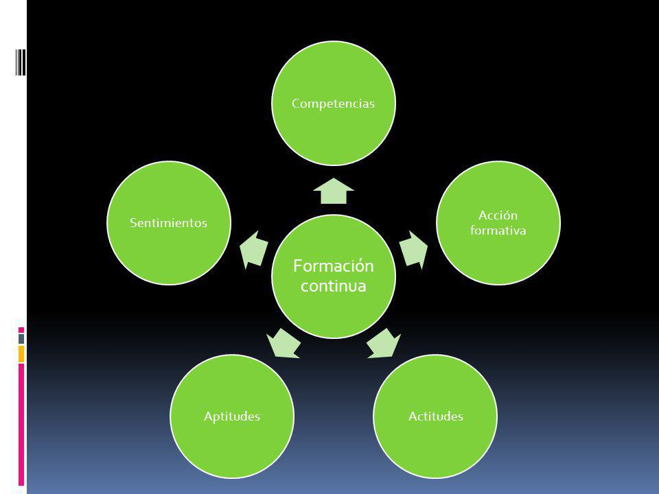 Formación continua Competencias Acción formativa Actitudes Aptitudes Sentimientos